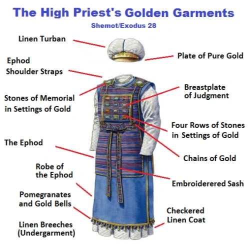 priestly-garments-tsiyon
