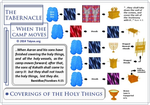 Moving holy things